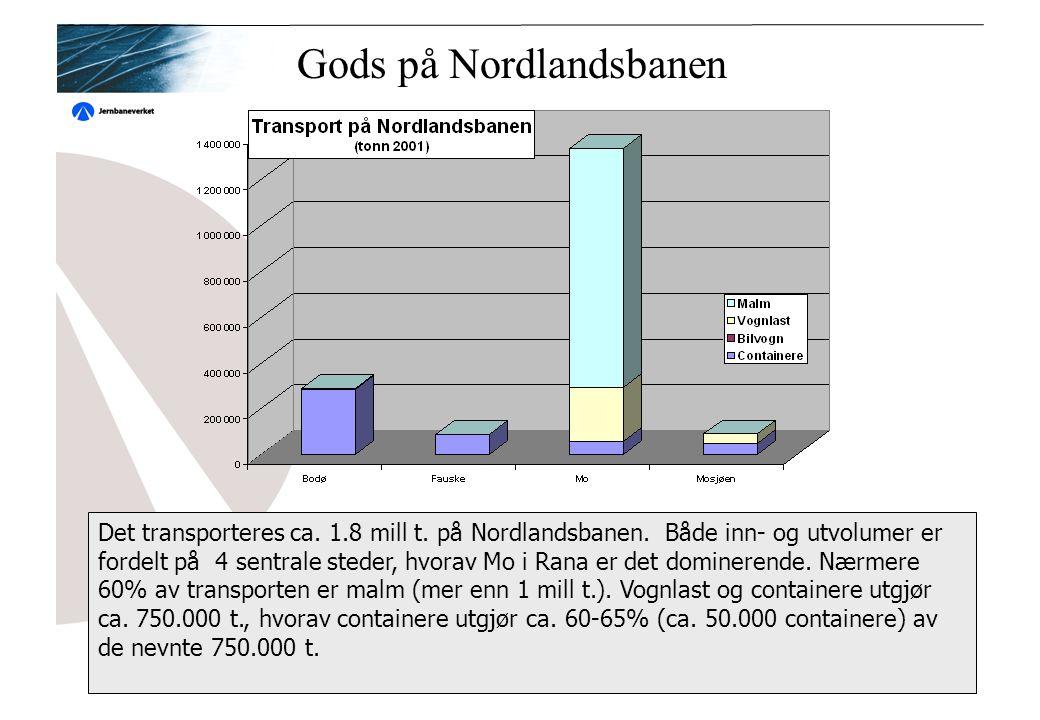 Gods på Nordlandsbanen Det transporteres ca.1.8 mill t.
