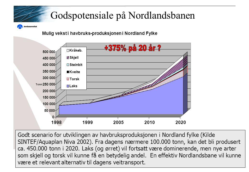 Godspotensiale på Nordlandsbanen 0 50 000 100 000 150 000 200 000 250 000 300 000 350 000 400 000 450 000 500 000 Tonn 19981999200520102020 Kråkeb.