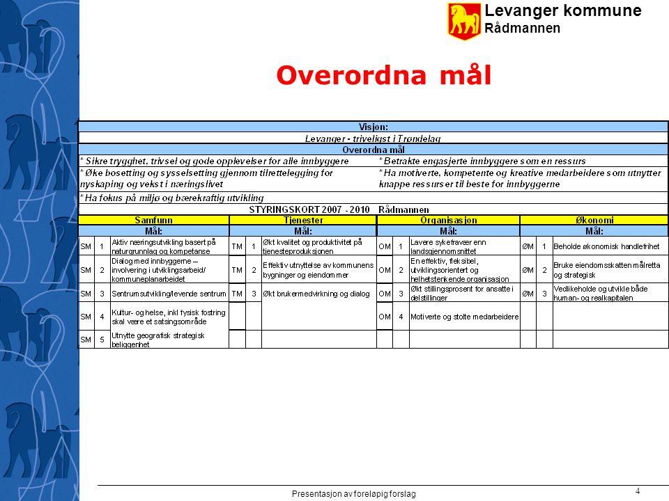 Levanger kommune Rådmannen Presentasjon av foreløpig forslag 4 Overordna mål