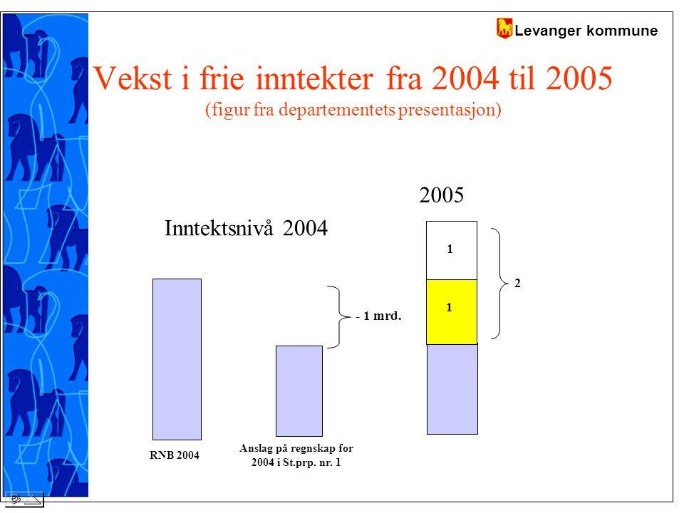 Levanger kommune Vekst i frie inntekter fra 2004 til 2005 (figur fra departementets presentasjon) 2005 - 1 mrd.