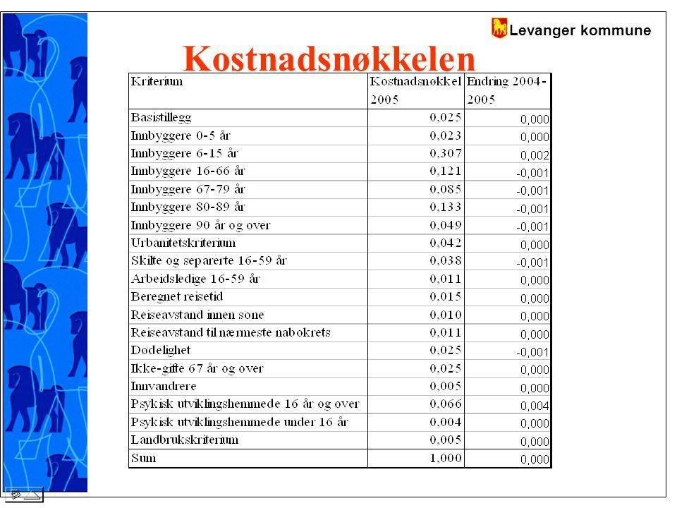 Levanger kommune Kostnadsnøkkelen