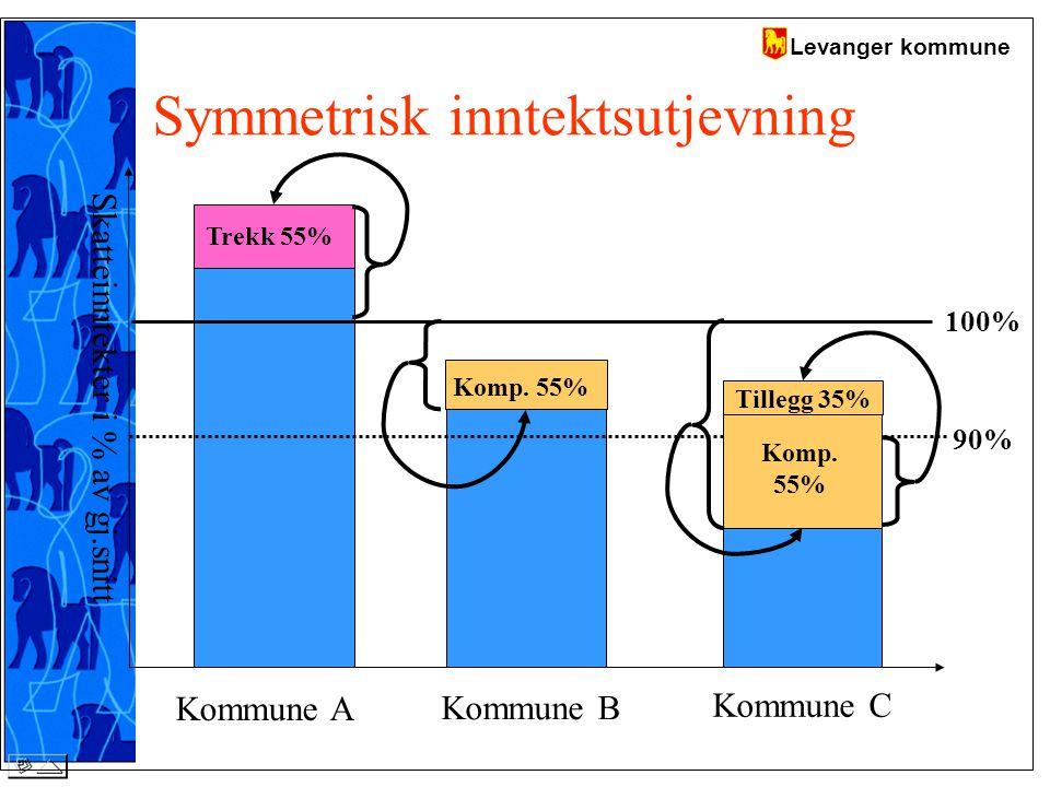 Levanger kommune Symmetrisk inntektsutjevning 100% 90% Skatteinntekter i % av gj.snitt Kommune A Kommune B Kommune C Trekk 55% Komp.