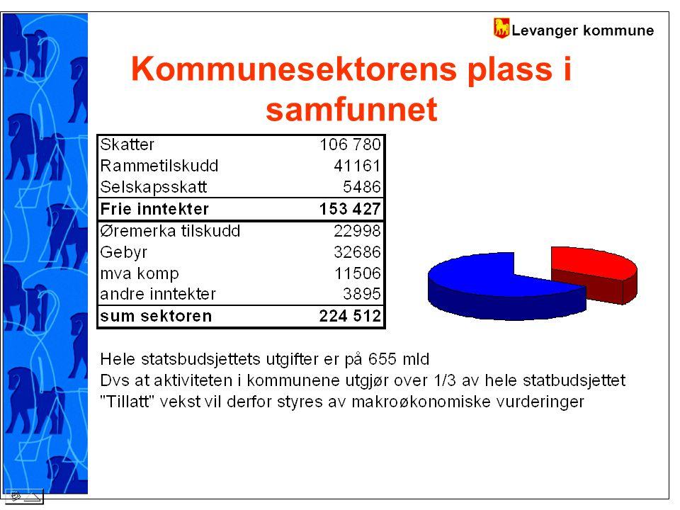 Levanger kommune Kommunesektorens plass i samfunnet