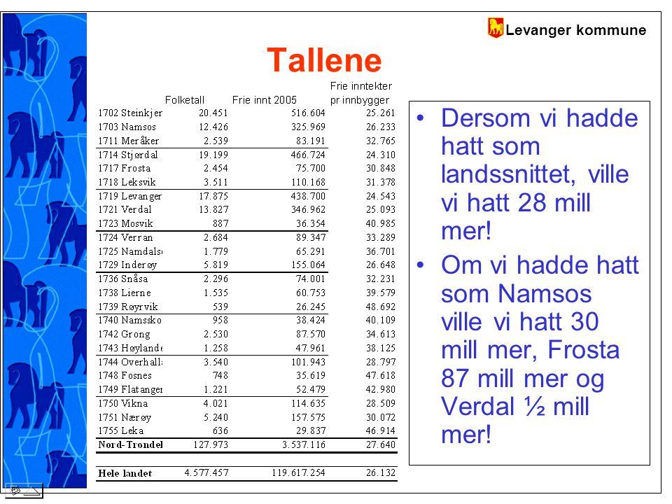 Levanger kommune Tallene Dersom vi hadde hatt som landssnittet, ville vi hatt 28 mill mer.