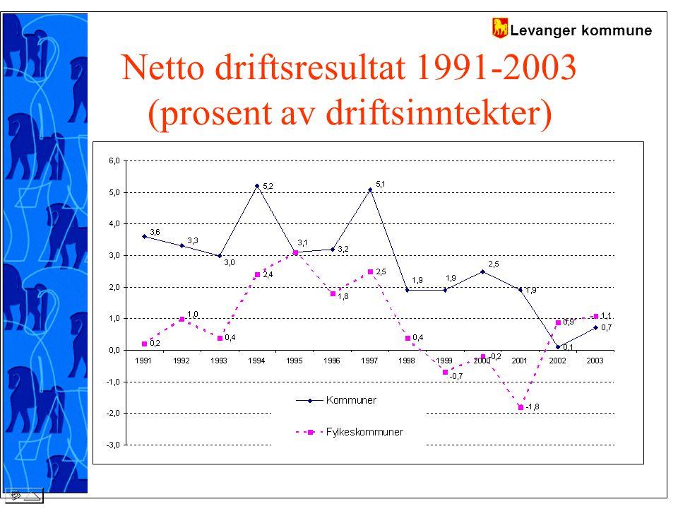Levanger kommune Netto driftsresultat 1991-2003 (prosent av driftsinntekter)