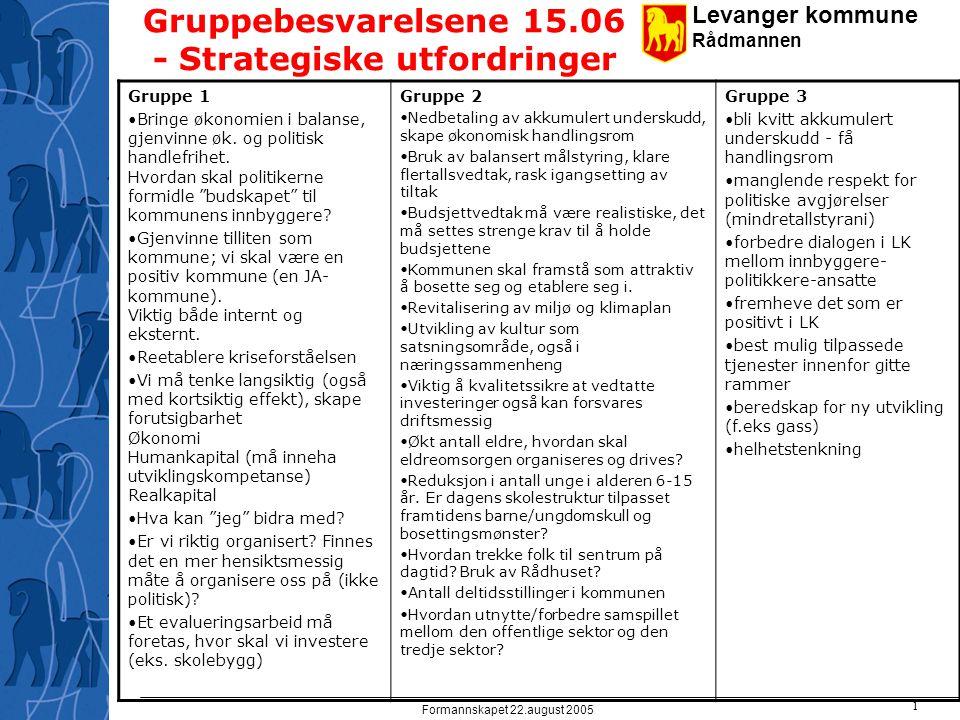 Levanger kommune Rådmannen Formannskapet 22.august 2005 1 Gruppebesvarelsene 15.06 - Strategiske utfordringer Gruppe 1 Bringe økonomien i balanse, gjenvinne øk.