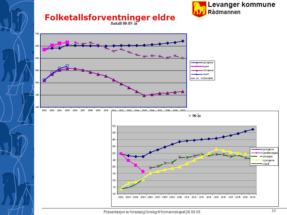 Levanger kommune Rådmannen Presentasjon av foreløpig forslag til formannskapet 28.09.05 10 Folketallsforventninger eldre