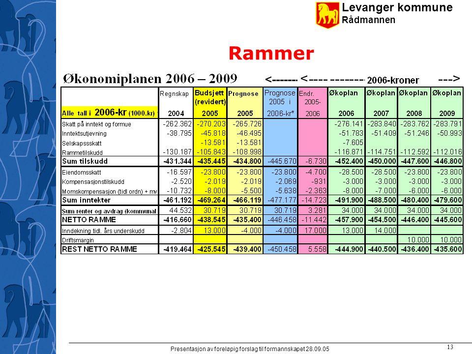 Levanger kommune Rådmannen Presentasjon av foreløpig forslag til formannskapet 28.09.05 13 Rammer