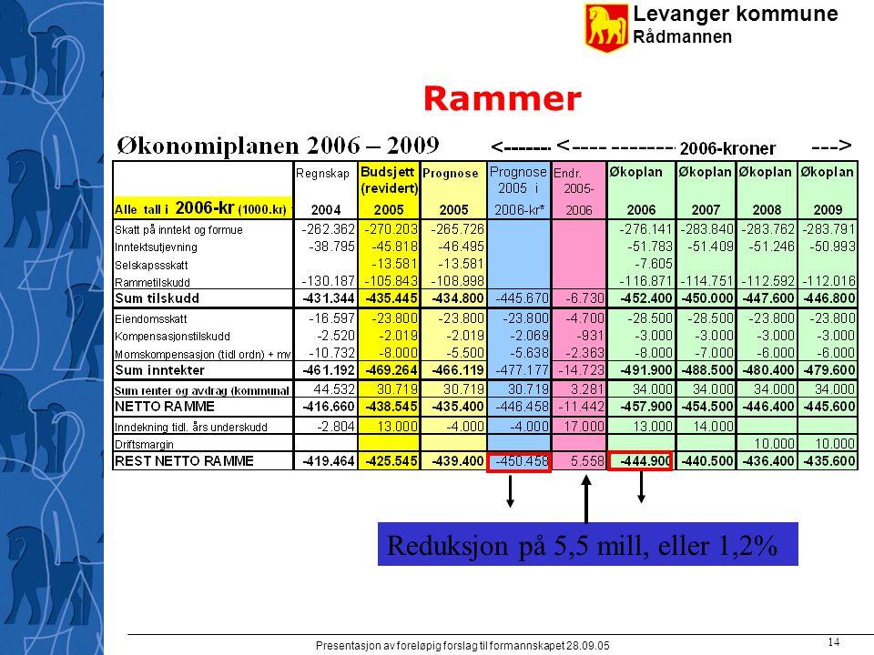 Levanger kommune Rådmannen Presentasjon av foreløpig forslag til formannskapet 28.09.05 14 Rammer Reduksjon på 5,5 mill, eller 1,2%
