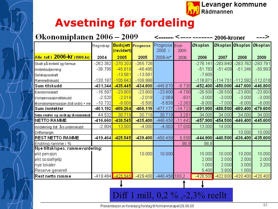 Levanger kommune Rådmannen Presentasjon av foreløpig forslag til formannskapet 28.09.05 15 Avsetning før fordeling Diff 1 mill, 0,2 %,-2,3% reellt
