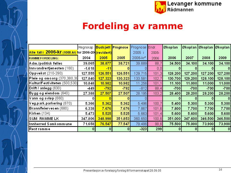 Levanger kommune Rådmannen Presentasjon av foreløpig forslag til formannskapet 28.09.05 16 Fordeling av ramme