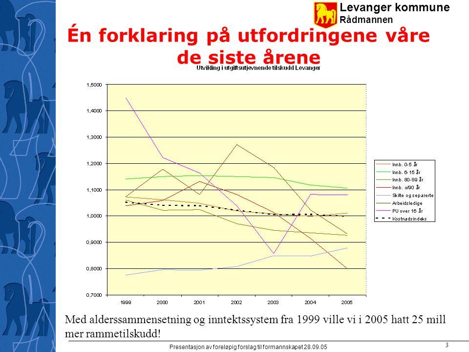 Levanger kommune Rådmannen Presentasjon av foreløpig forslag til formannskapet 28.09.05 3 Én forklaring på utfordringene våre de siste årene Med alderssammensetning og inntektssystem fra 1999 ville vi i 2005 hatt 25 mill mer rammetilskudd!