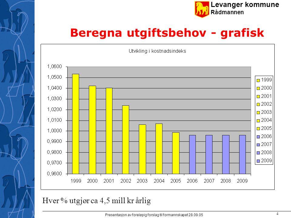 Levanger kommune Rådmannen Presentasjon av foreløpig forslag til formannskapet 28.09.05 4 Beregna utgiftsbehov - grafisk Hver % utgjør ca 4,5 mill kr årlig