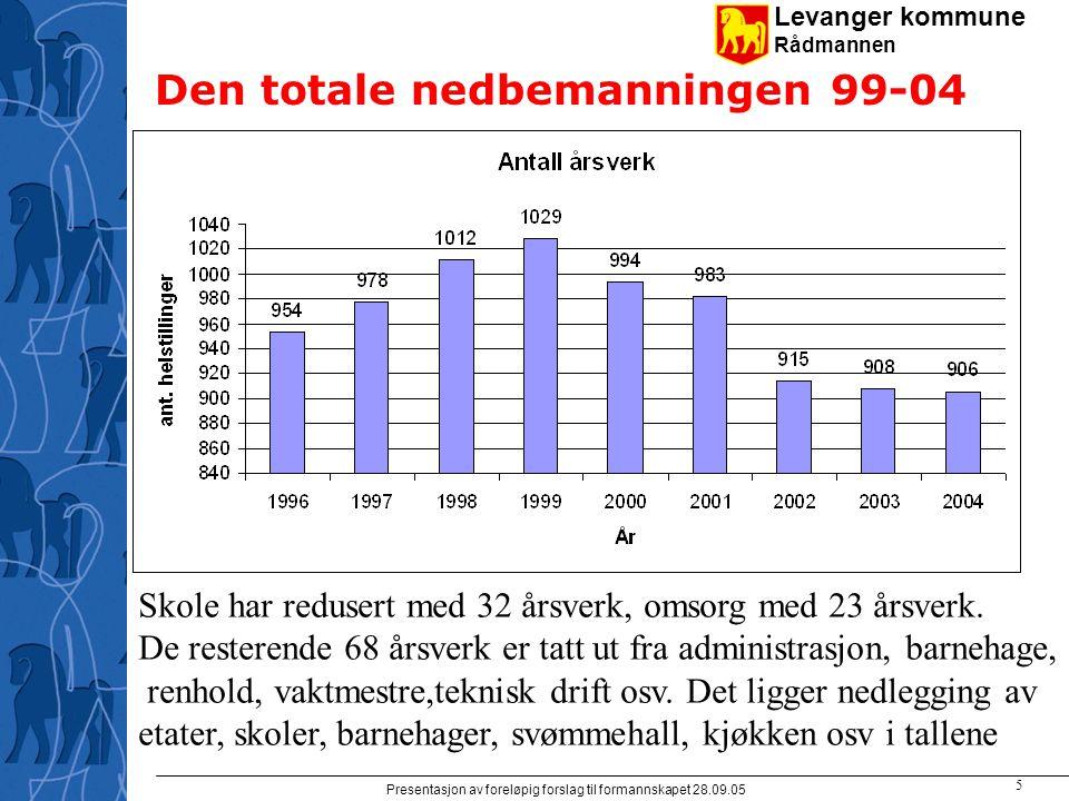 Levanger kommune Rådmannen Presentasjon av foreløpig forslag til formannskapet 28.09.05 5 Den totale nedbemanningen 99-04 Skole har redusert med 32 årsverk, omsorg med 23 årsverk.