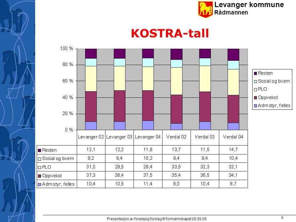 Levanger kommune Rådmannen Presentasjon av foreløpig forslag til formannskapet 28.09.05 6 KOSTRA-tall