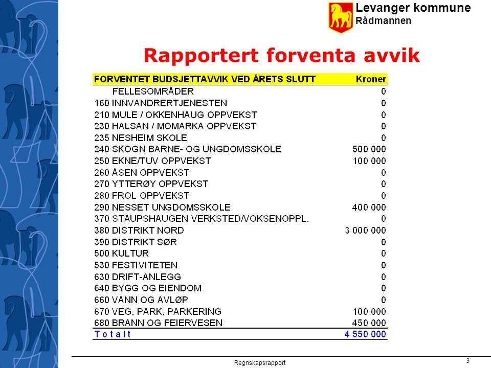 Levanger kommune Rådmannen Regnskapsrapport 4 Foreslått budsjettjustering Restinndekning akk.