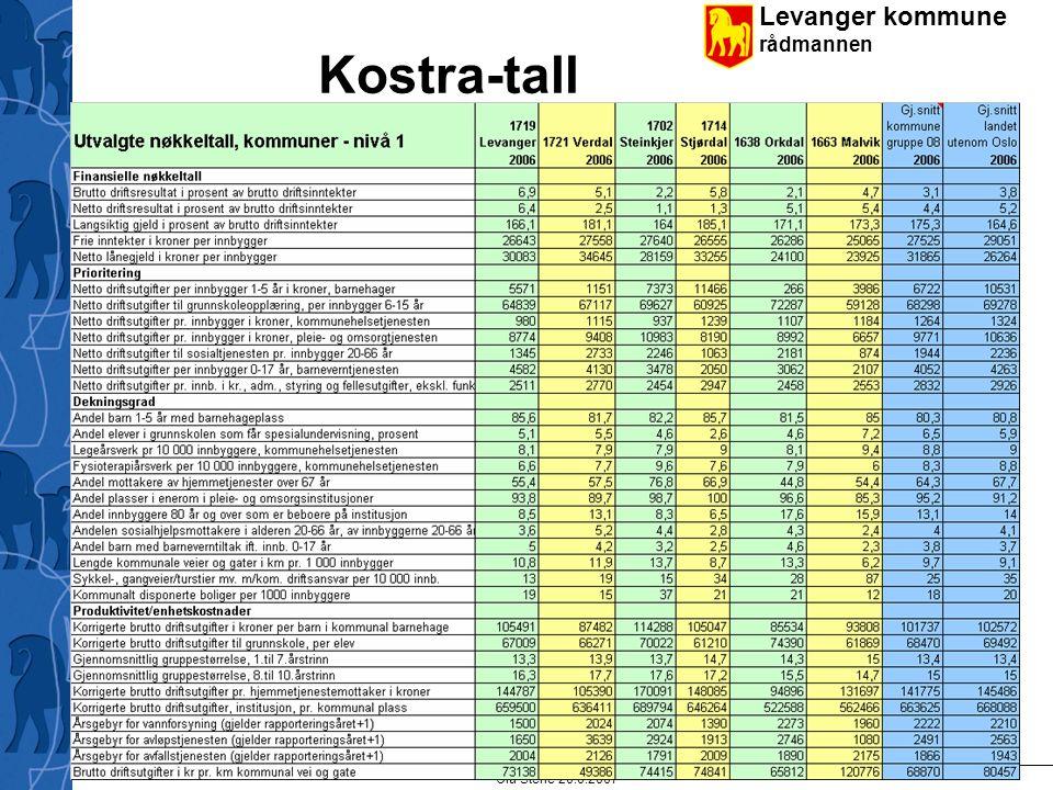 Levanger kommune rådmannen Ola Stene 20.6.2007 10 Kostra-tall