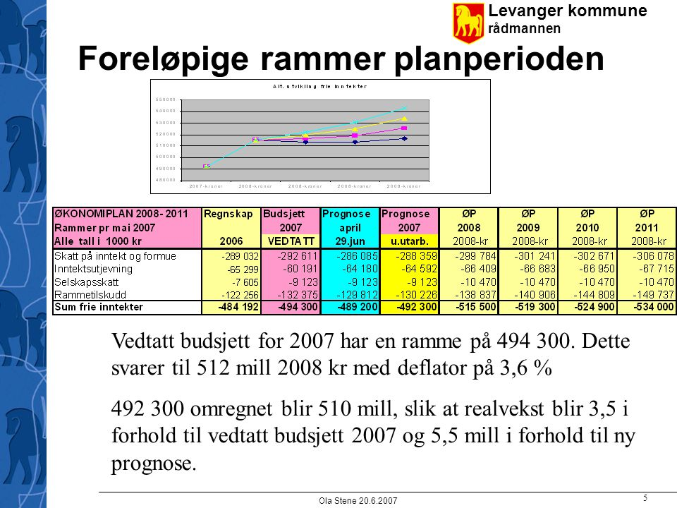 Levanger kommune rådmannen Ola Stene 20.6.2007 5 Foreløpige rammer planperioden Vedtatt budsjett for 2007 har en ramme på 494 300. Dette svarer til 51