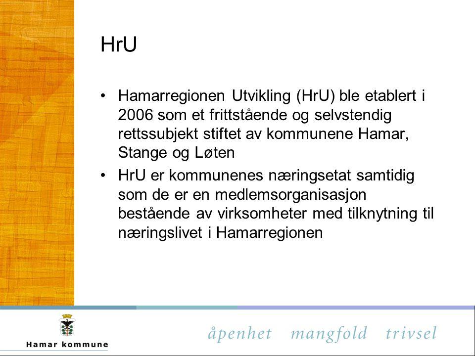 HrU Hamarregionen Utvikling (HrU) ble etablert i 2006 som et frittstående og selvstendig rettssubjekt stiftet av kommunene Hamar, Stange og Løten HrU er kommunenes næringsetat samtidig som de er en medlemsorganisasjon bestående av virksomheter med tilknytning til næringslivet i Hamarregionen