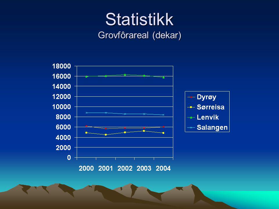 Statistikk Grovfôrareal (dekar)