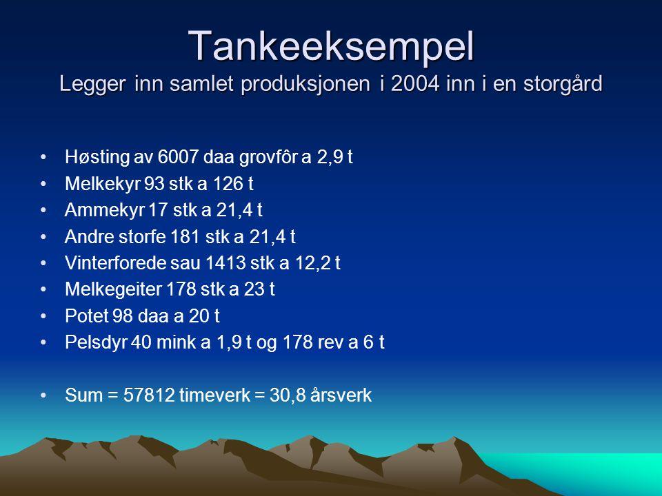 Tankeeksempel Legger inn samlet produksjonen i 2004 inn i en storgård Høsting av 6007 daa grovfôr a 2,9 t Melkekyr 93 stk a 126 t Ammekyr 17 stk a 21,