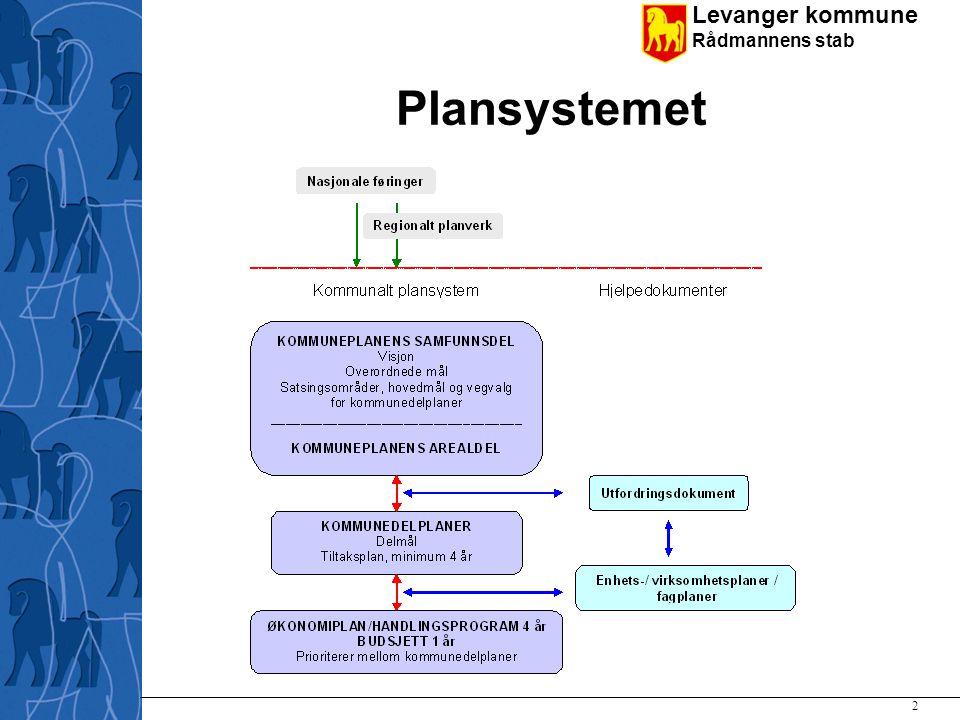 Levanger kommune Rådmannens stab Plansystemet 2