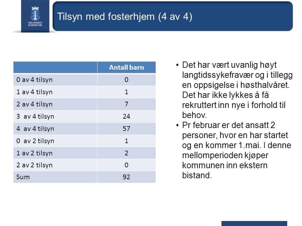 Tilsyn med fosterhjem (4 av 4) Antall barn 0 av 4 tilsyn0 1 av 4 tilsyn1 2 av 4 tilsyn7 3 av 4 tilsyn24 4 av 4 tilsyn57 0 av 2 tilsyn1 1 av 2 tilsyn2 2 av 2 tilsyn0 Sum92 Det har vært uvanlig høyt langtidssykefravær og i tillegg en oppsigelse i høsthalvåret.