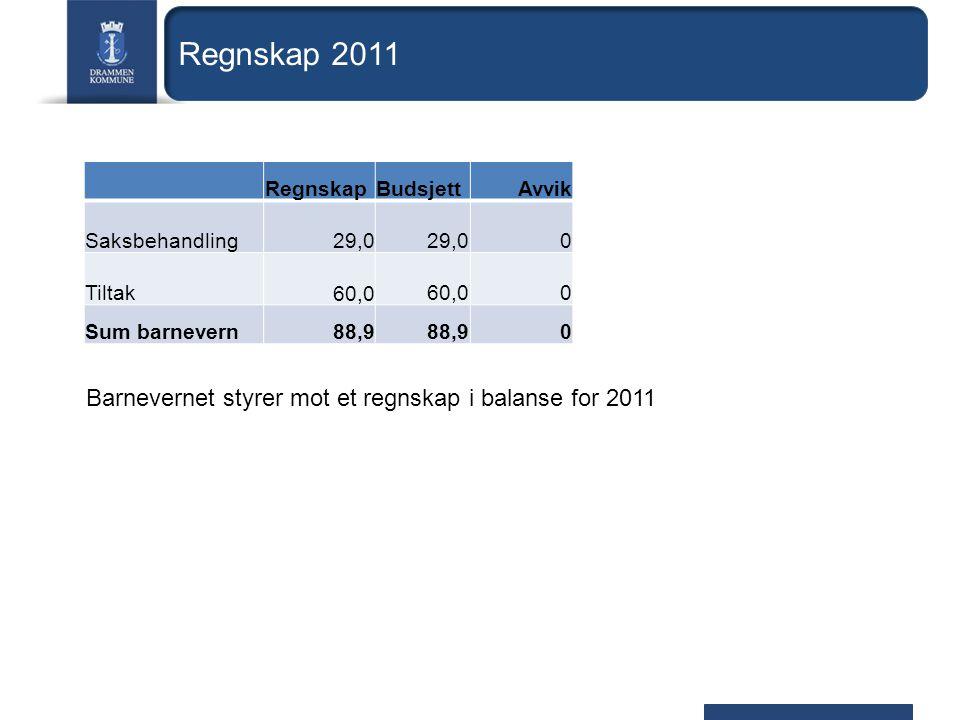 Regnskap 2011 RegnskapBudsjettAvvik Saksbehandling 29,0 0 Tiltak 60,0 0 Sum barnevern88,9 0 Barnevernet styrer mot et regnskap i balanse for 2011