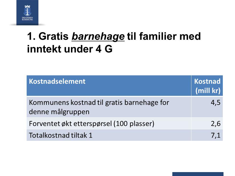 1. Gratis barnehage til familier med inntekt under 4 G KostnadselementKostnad (mill kr) Kommunens kostnad til gratis barnehage for denne målgruppen 4,