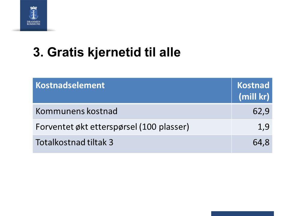 3. Gratis kjernetid til alle KostnadselementKostnad (mill kr) Kommunens kostnad62,9 Forventet økt etterspørsel (100 plasser)1,9 Totalkostnad tiltak 36