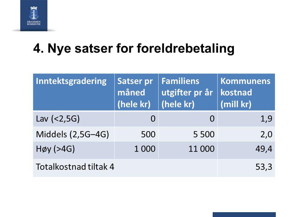 4. Nye satser for foreldrebetaling InntektsgraderingSatser pr måned (hele kr) Familiens utgifter pr år (hele kr) Kommunens kostnad (mill kr) Lav (<2,5