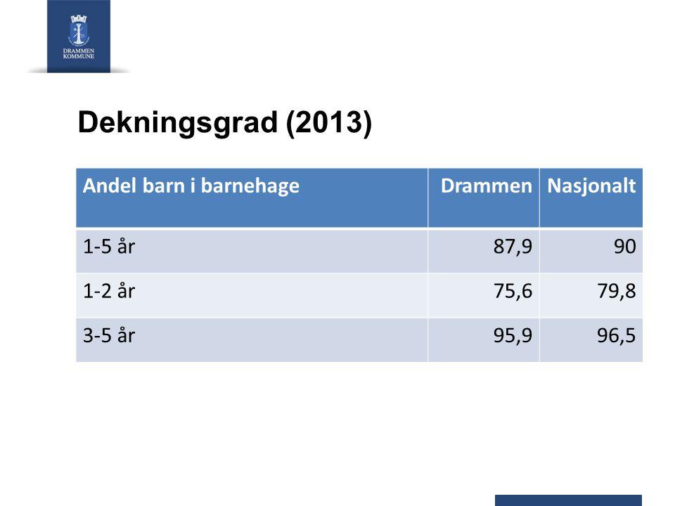 Dekningsgrad (2013) Andel barn i barnehageDrammenNasjonalt 1-5 år87,990 1-2 år75,679,8 3-5 år95,996,5