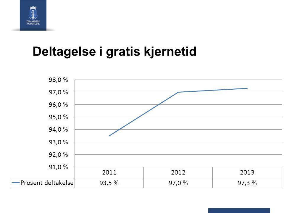 Foreldrebetaling (2014) InntektsgraderingAntall barnGratis kjernetid Lav (<2,5G)25558 Middels (2,5G–4G)12149 Høy (>4G)3 238650 Sum3 614757