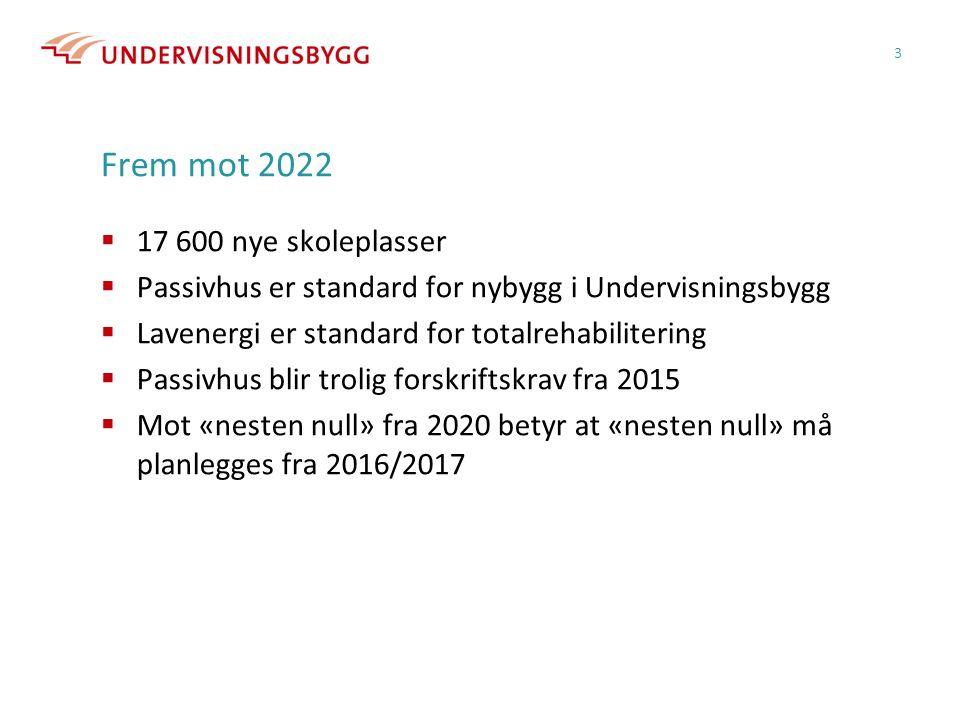 Frem mot 2022  17 600 nye skoleplasser  Passivhus er standard for nybygg i Undervisningsbygg  Lavenergi er standard for totalrehabilitering  Passi