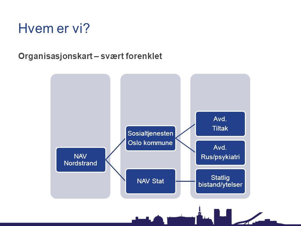 Hvem er vi. Organisasjonskart – svært forenklet NAV Nordstrand Sosialtjenesten Oslo kommune Avd.