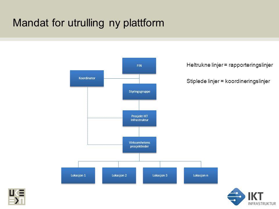 Mandat for utrulling ny plattform Heltrukne linjer = rapporteringslinjer Stiplede linjer = koordineringslinjer Prosjekt IKT Infrastruktur Virksomheten