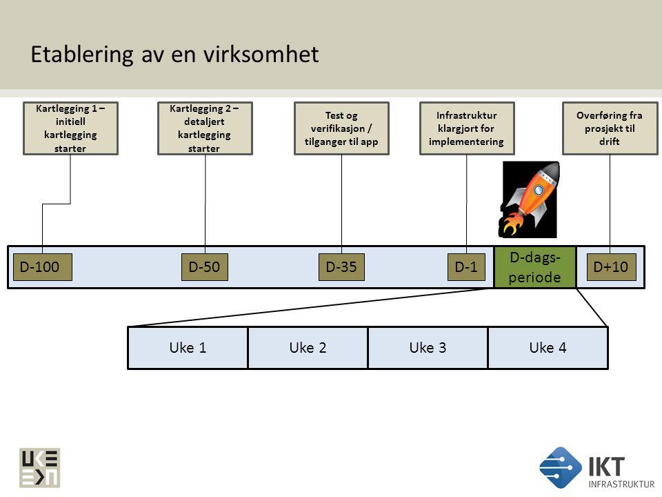 Etablering av en virksomhet D-100 Kartlegging 1 – initiell kartlegging starter D-50 Kartlegging 2 – detaljert kartlegging starter D-35 Test og verifik