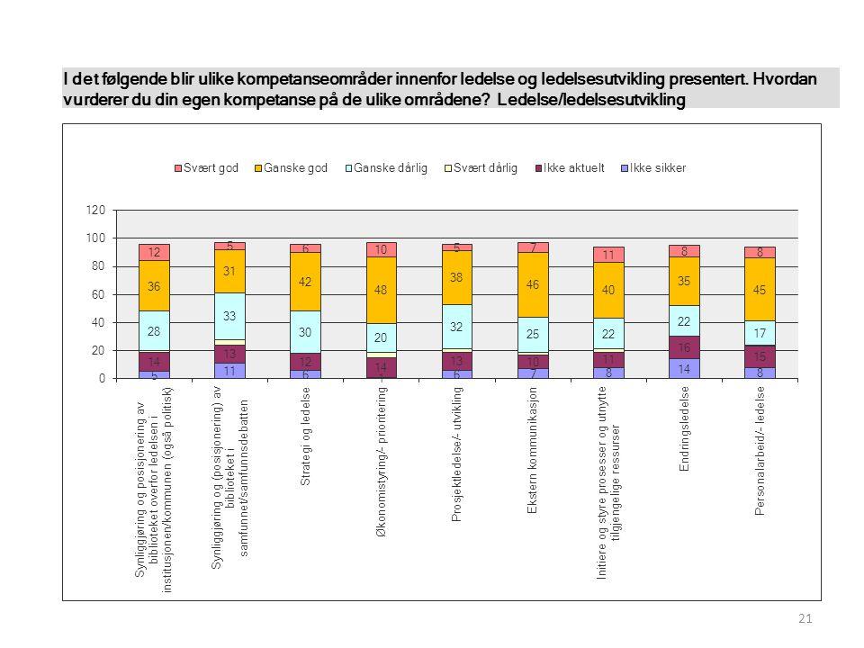 21 I det følgende blir ulike kompetanseområder innenfor ledelse og ledelsesutvikling presentert.