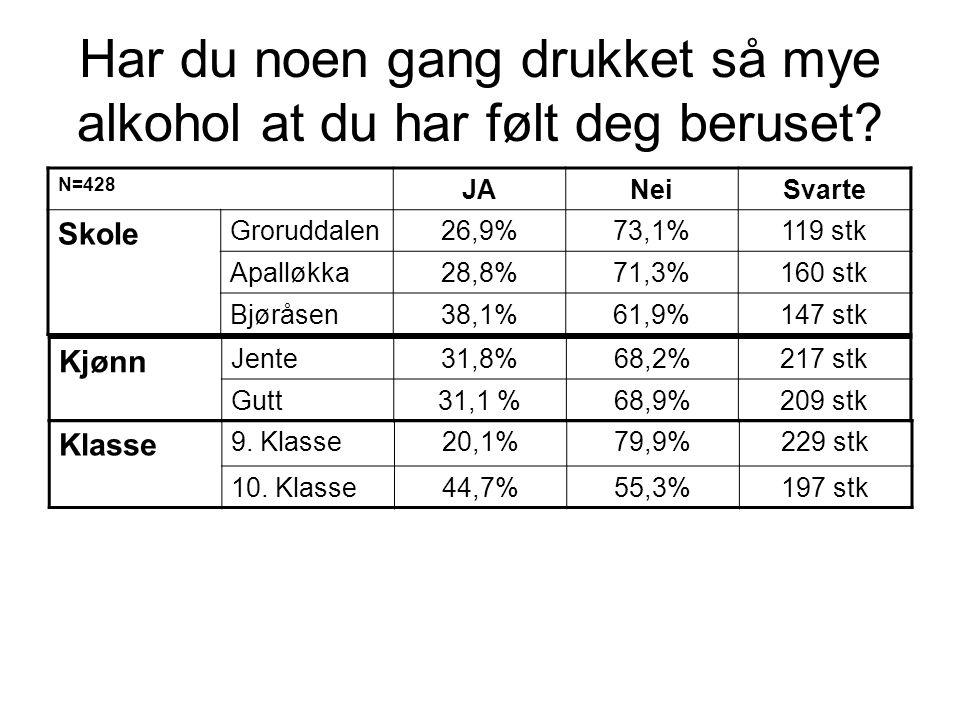 Har du noen gang drukket så mye alkohol at du har følt deg beruset? N=428 JANeiSvarte Skole Groruddalen26,9%73,1%119 stk Apalløkka28,8%71,3%160 stk Bj