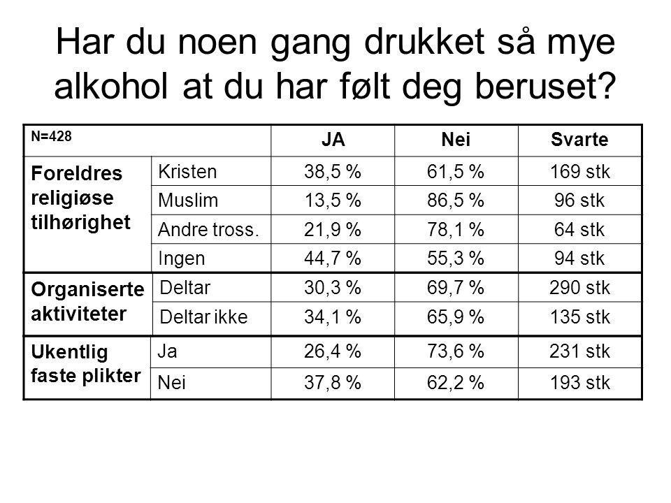 Har du noen gang drukket så mye alkohol at du har følt deg beruset? N=428 JANeiSvarte Foreldres religiøse tilhørighet Kristen38,5 %61,5 %169 stk Musli