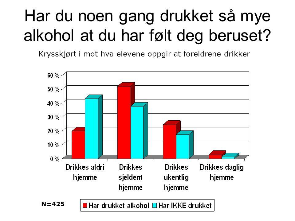 Har du noen gang drukket så mye alkohol at du har følt deg beruset? N=425 Krysskjørt i mot hva elevene oppgir at foreldrene drikker