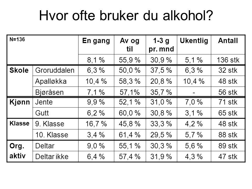 Hvor ofte bruker du alkohol? N=136 En gangAv og til 1-3 g pr. mnd UkentligAntall 8,1 %55,9 %30,9 %5,1 %136 stk SkoleGroruddalen6,3 %50,0 %37,5 %6,3 %3