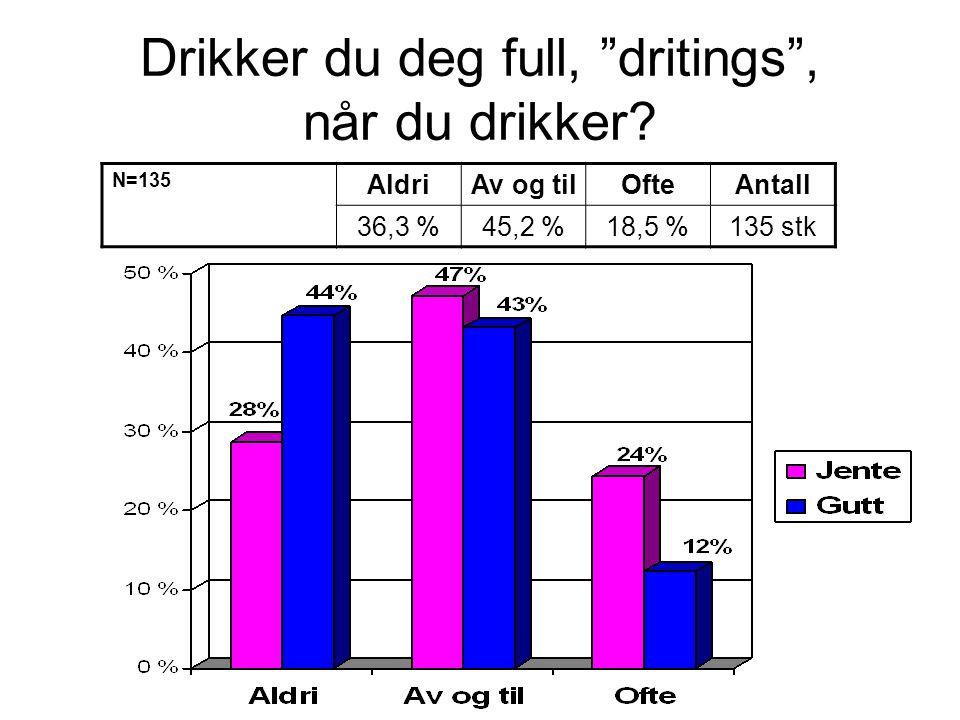 """Drikker du deg full, """"dritings"""", når du drikker? N=135 AldriAv og tilOfteAntall 36,3 %45,2 %18,5 %135 stk"""
