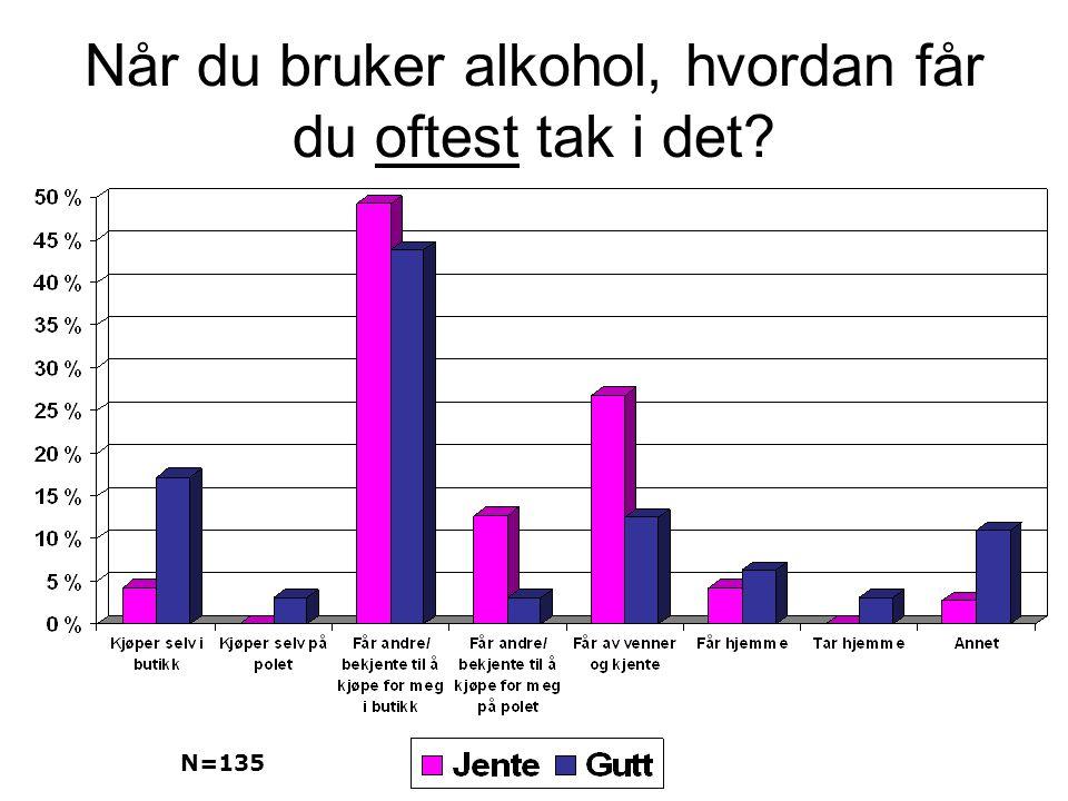Når du bruker alkohol, hvordan får du oftest tak i det? N=135