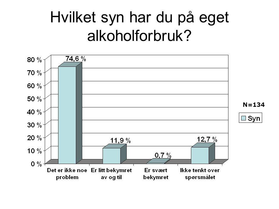 Hvilket syn har du på eget alkoholforbruk? N=134
