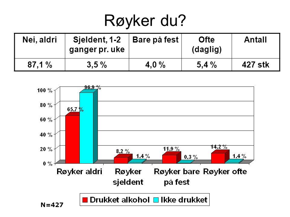 Røyker du? Nei, aldriSjeldent, 1-2 ganger pr. uke Bare på festOfte (daglig) Antall 87,1 %3,5 %4,0 %5,4 %427 stk N=427