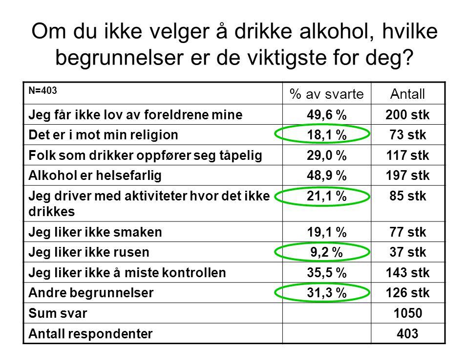 Om du ikke velger å drikke alkohol, hvilke begrunnelser er de viktigste for deg? N=403 % av svarteAntall Jeg får ikke lov av foreldrene mine49,6 %200