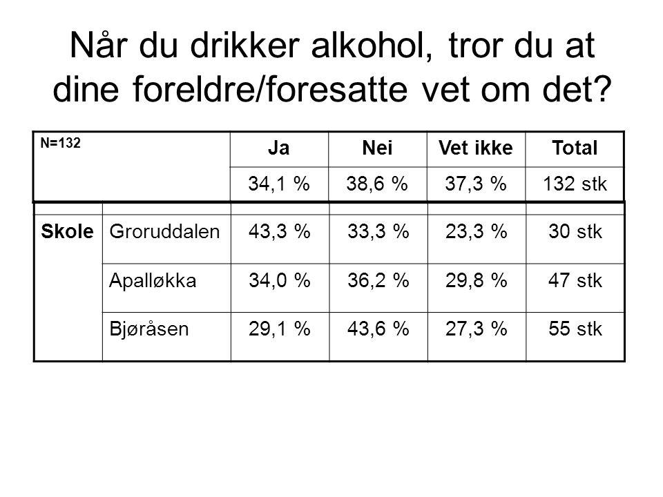 Når du drikker alkohol, tror du at dine foreldre/foresatte vet om det? N=132 JaNeiVet ikkeTotal 34,1 %38,6 %37,3 %132 stk SkoleGroruddalen43,3 %33,3 %