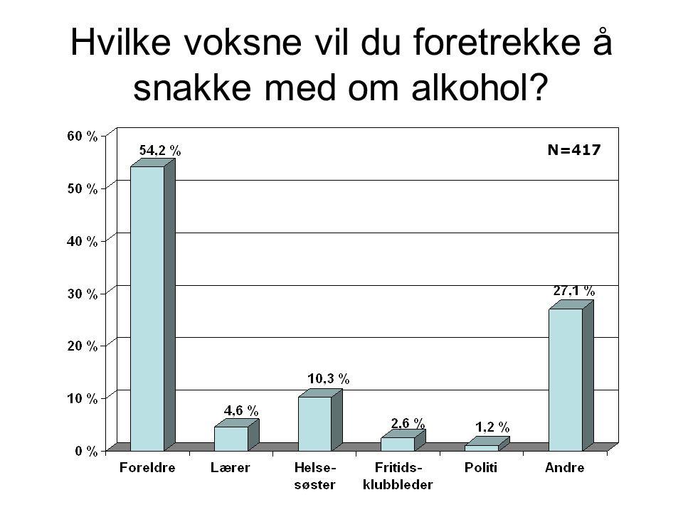 Hvilke voksne vil du foretrekke å snakke med om alkohol? N=417
