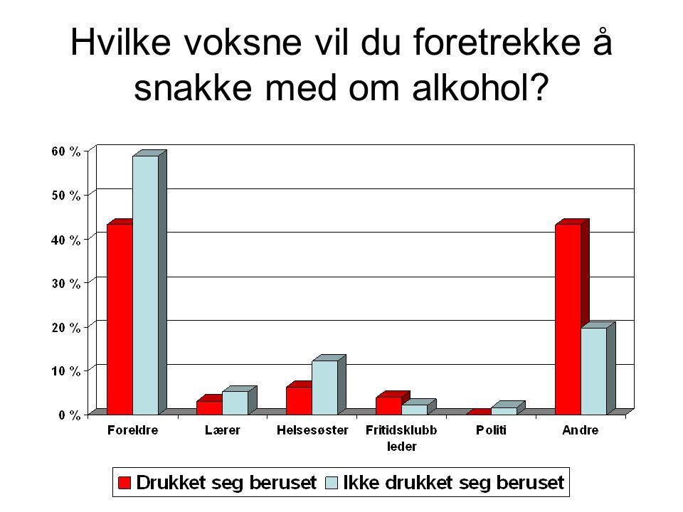 Hvilke voksne vil du foretrekke å snakke med om alkohol?